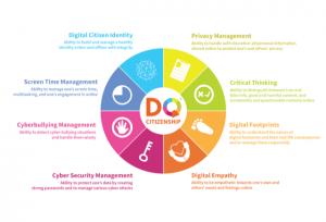 Digital Skills -Fuente - World Economic Forum 2